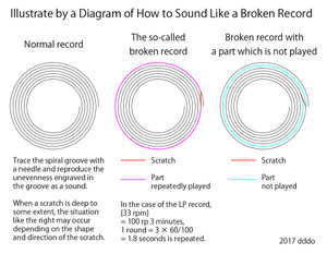 Broken record Diagram